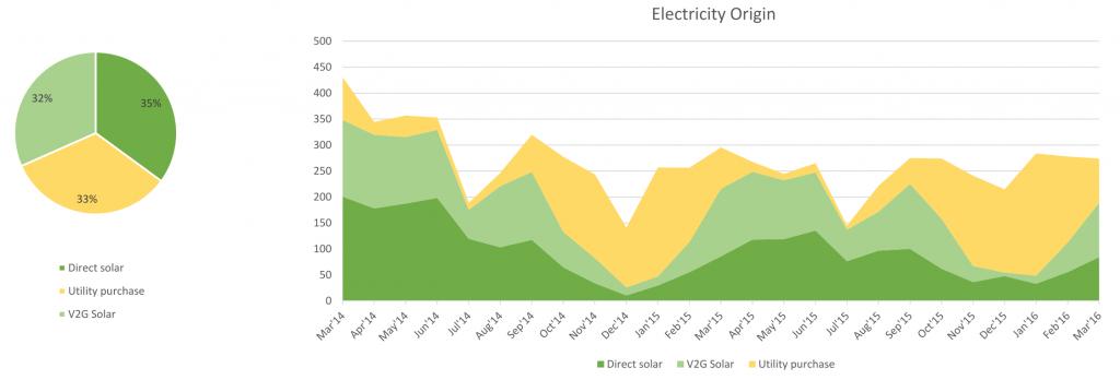 Electricity Origin
