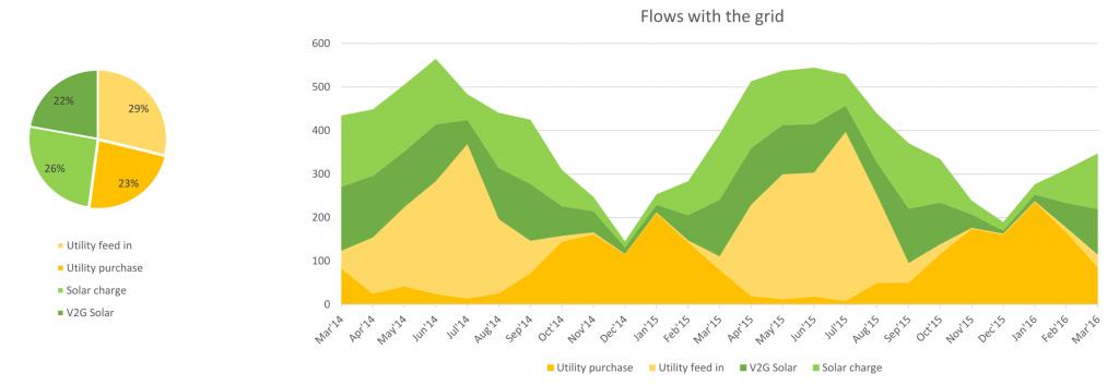 Four flows